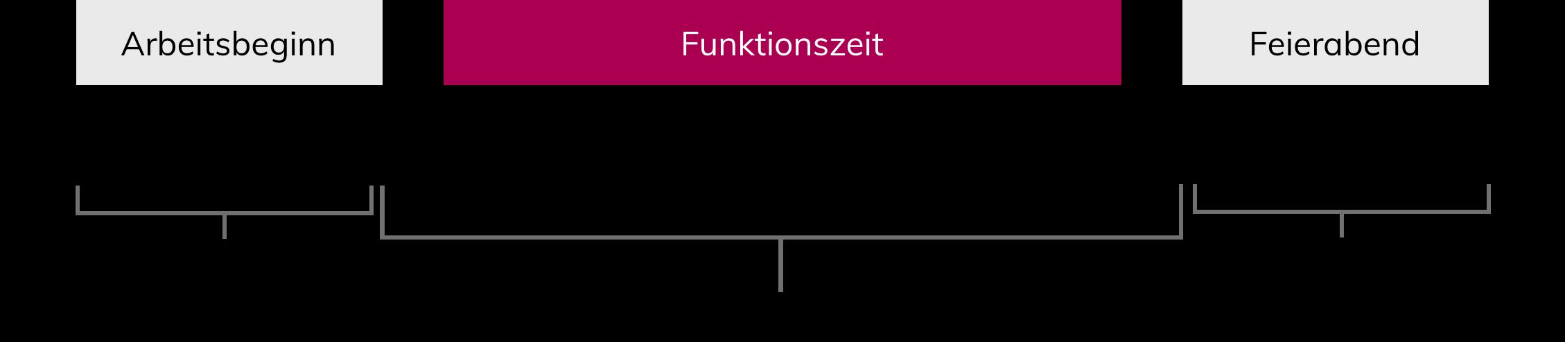 Funktionszeit Beispiel