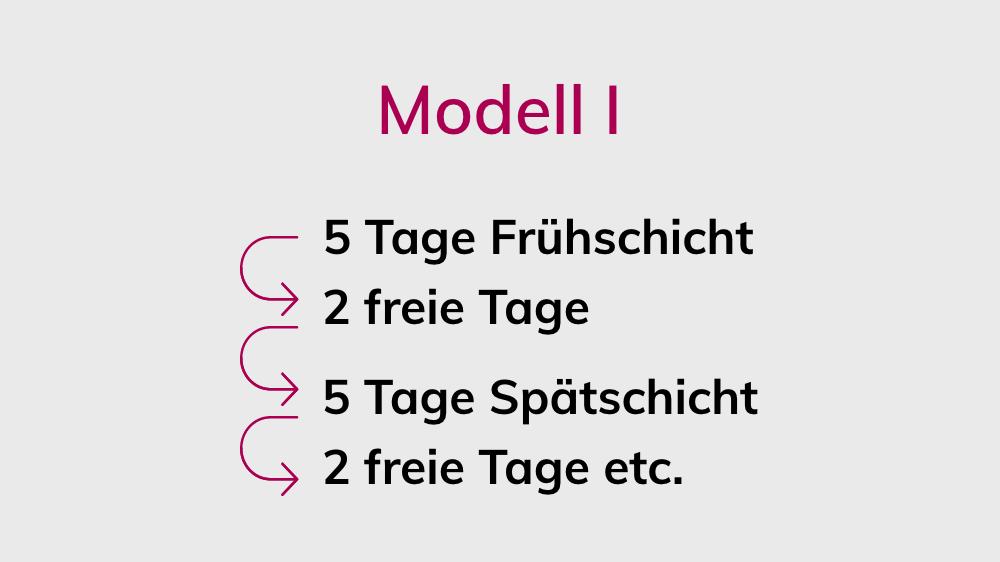 Schichtmodell 1