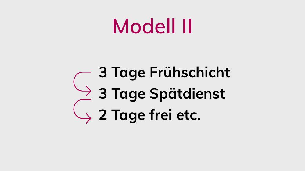 Schichtmodell 2
